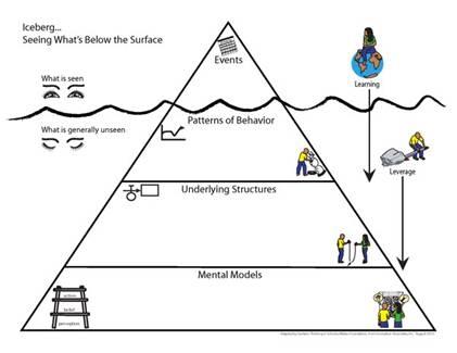 systems-iceberg-1