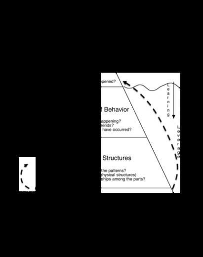 systems-iceberg-2
